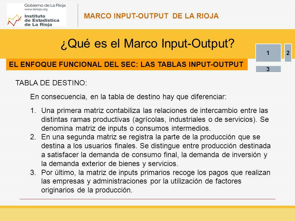 ¿Qué es el Marco Input-Output