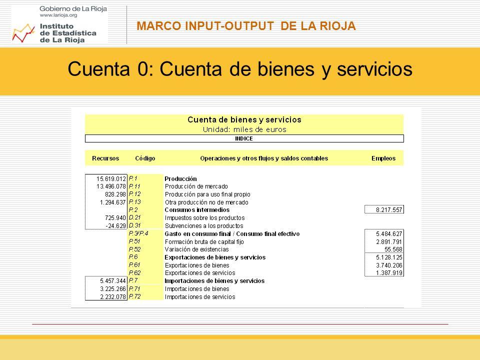 Cuenta 0: Cuenta de bienes y servicios