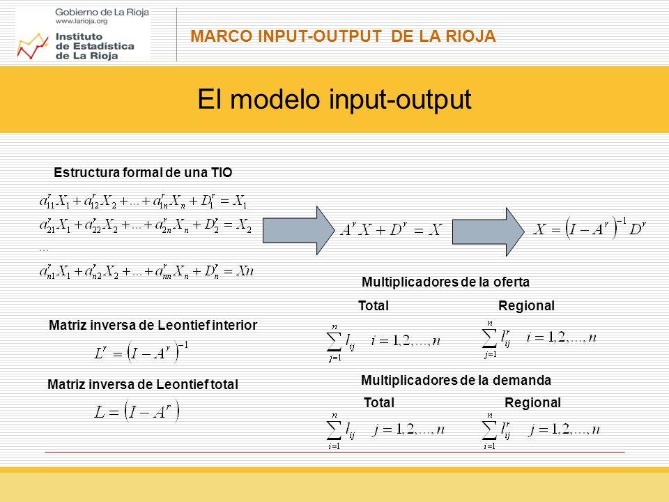 El modelo input-output
