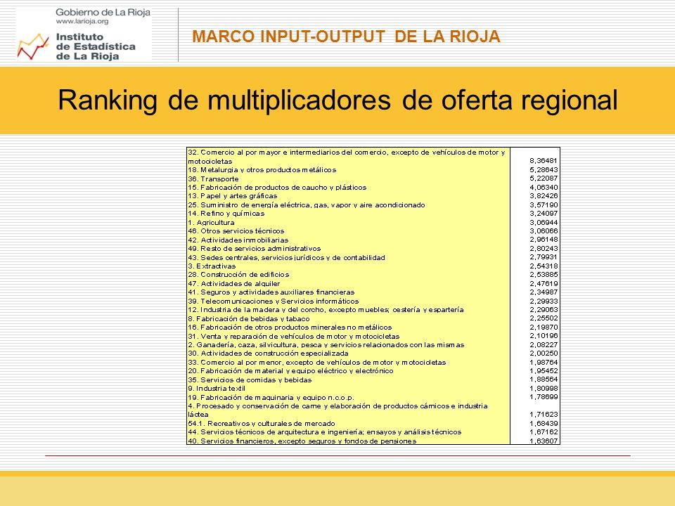 Ranking de multiplicadores de oferta regional