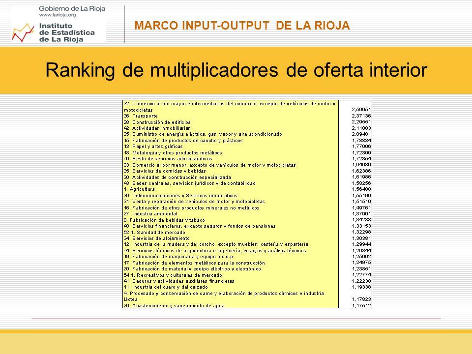 Ranking de multiplicadores de oferta interior