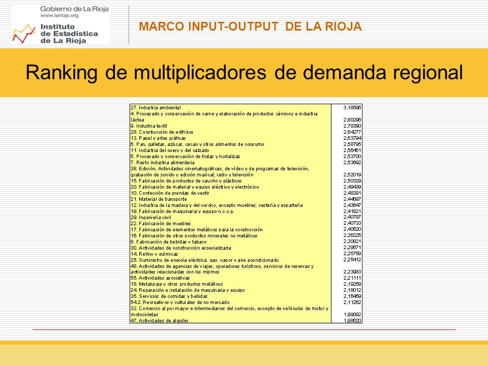 Ranking de multiplicadores de demanda regional