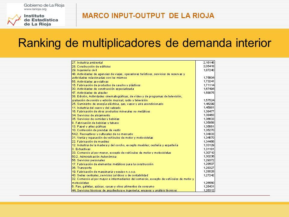 Ranking de multiplicadores de demanda interior