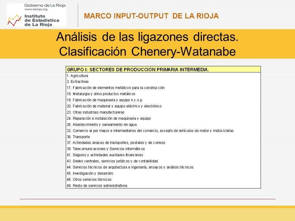 Análisis de las ligazones directas. Clasificación Chenery-Watanabe