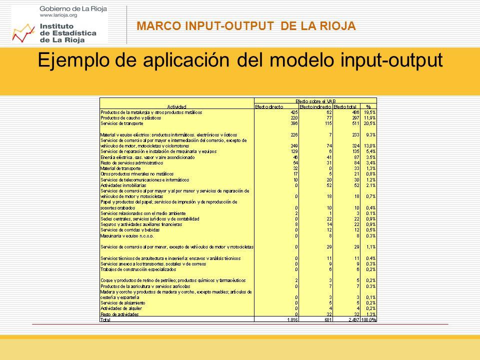 Ejemplo de aplicación del modelo input-output