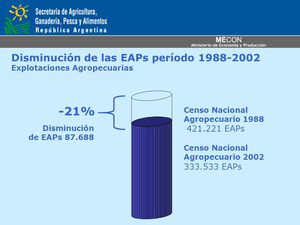 Disminución de las EAPs período 1988-2002 Explotaciones Agropecuarias