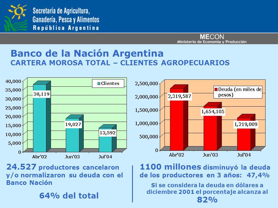 Banco de la Nación Argentina CARTERA MOROSA TOTAL – CLIENTES AGROPECUARIOS