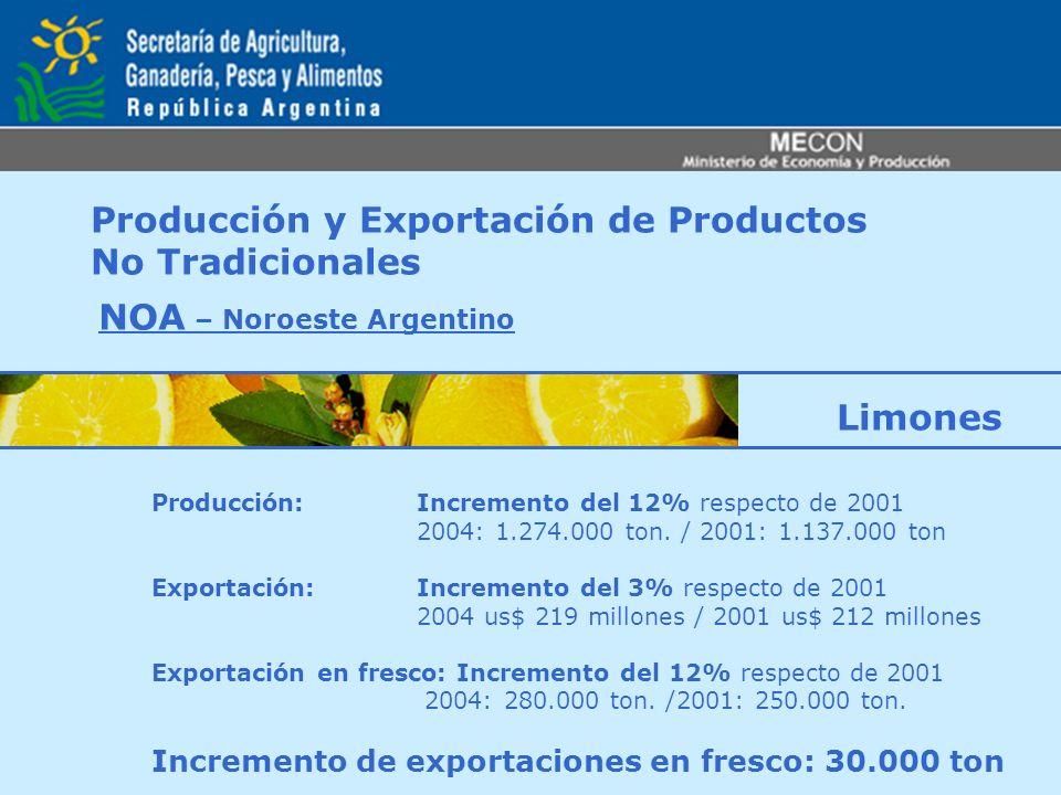 Producción y Exportación de Productos No Tradicionales