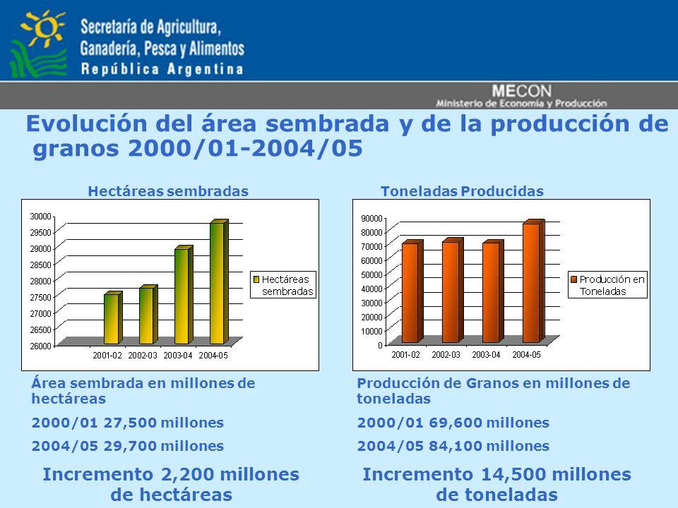 Evolución del área sembrada y de la producción de granos 2000/01-2004/05