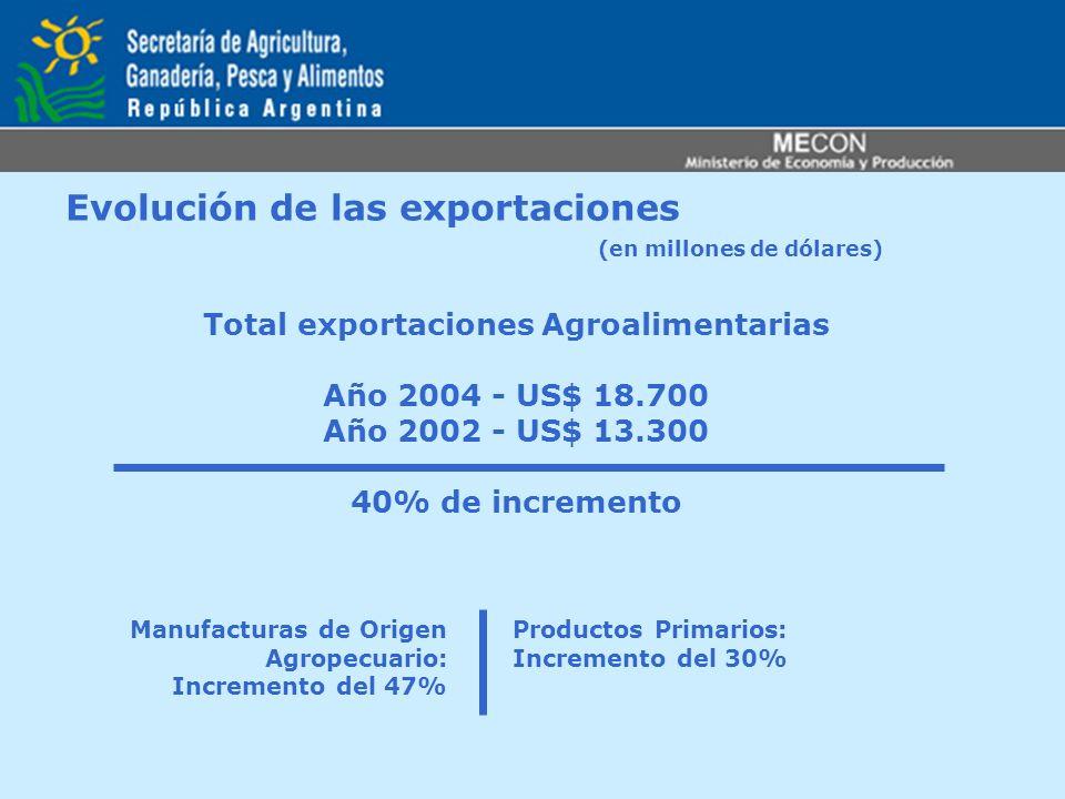 Evolución de las exportaciones (en millones de dólares)