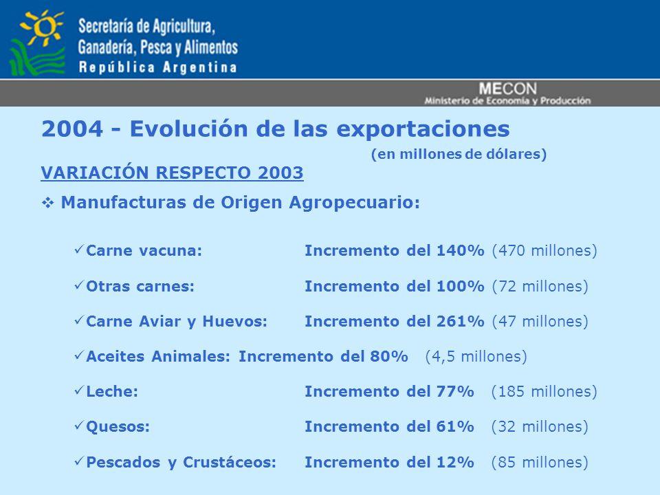 2004 - Evolución de las exportaciones (en millones de dólares)