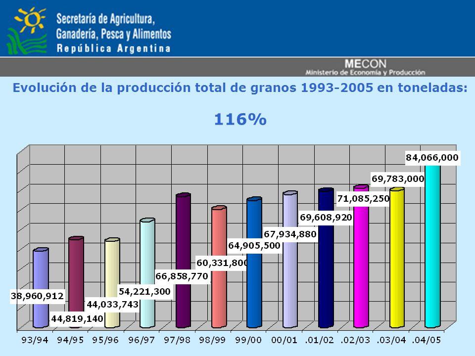 Evolución de la producción total de granos 1993-2005 en toneladas: