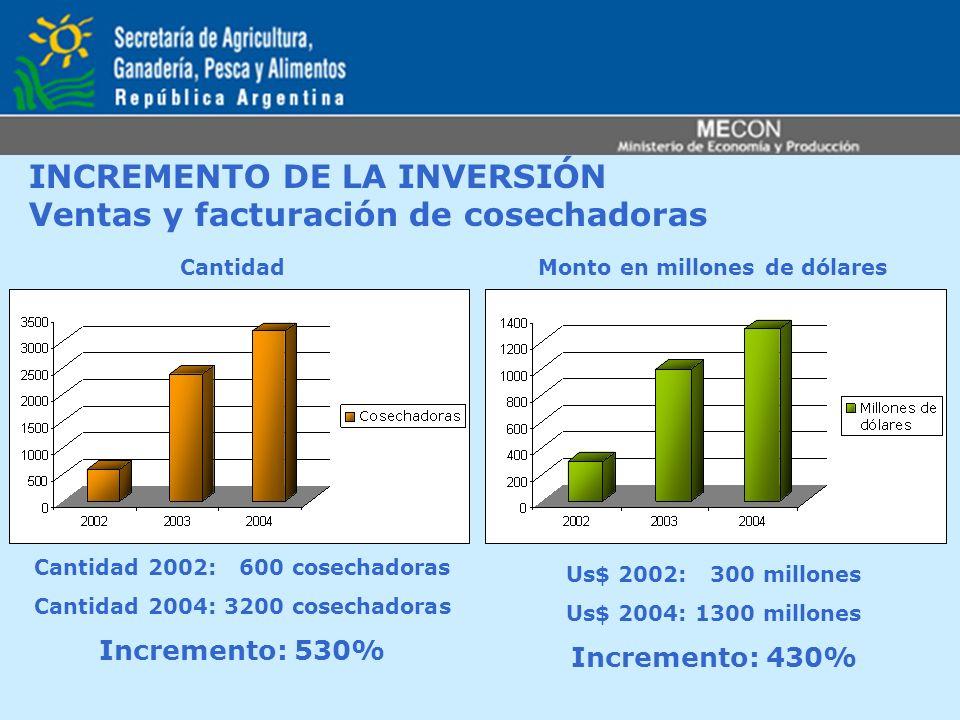 INCREMENTO DE LA INVERSIÓN Ventas y facturación de cosechadoras