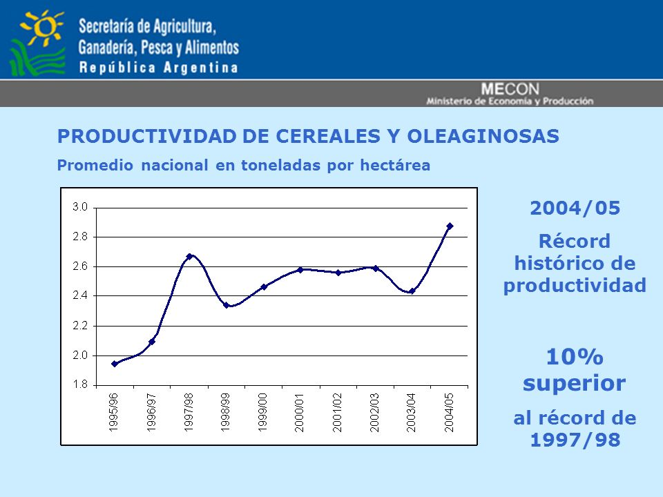 Récord histórico de productividad