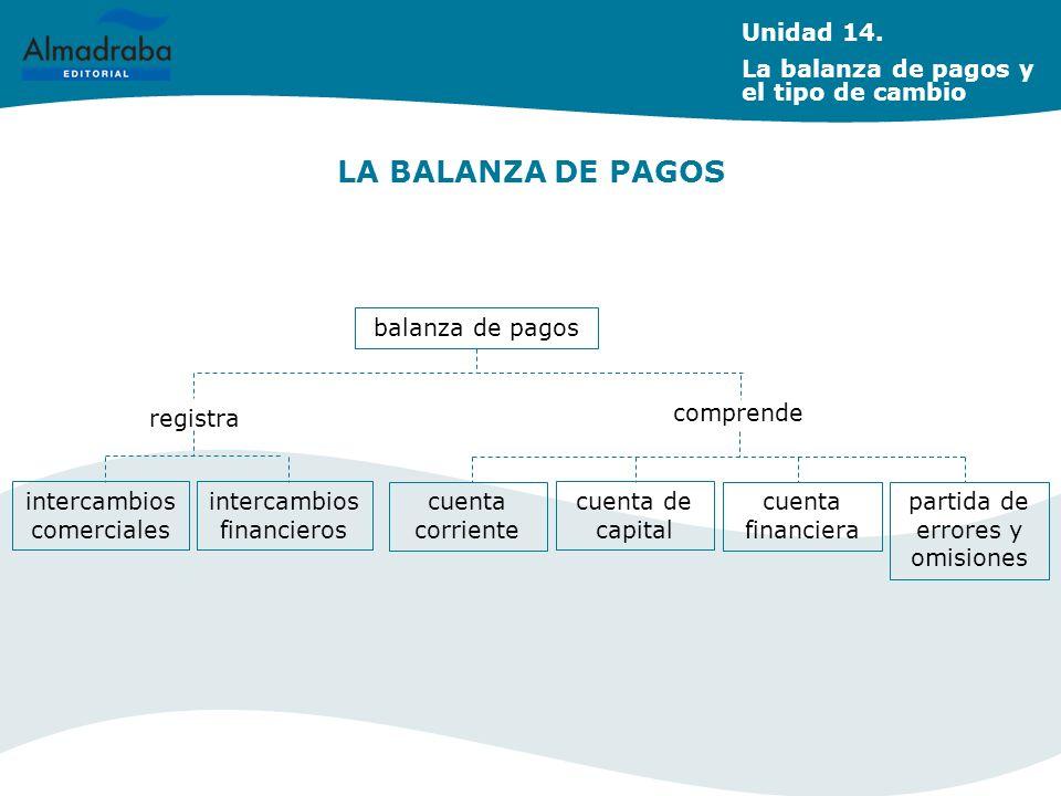 LA BALANZA DE PAGOS Unidad 14. La balanza de pagos y el tipo de cambio