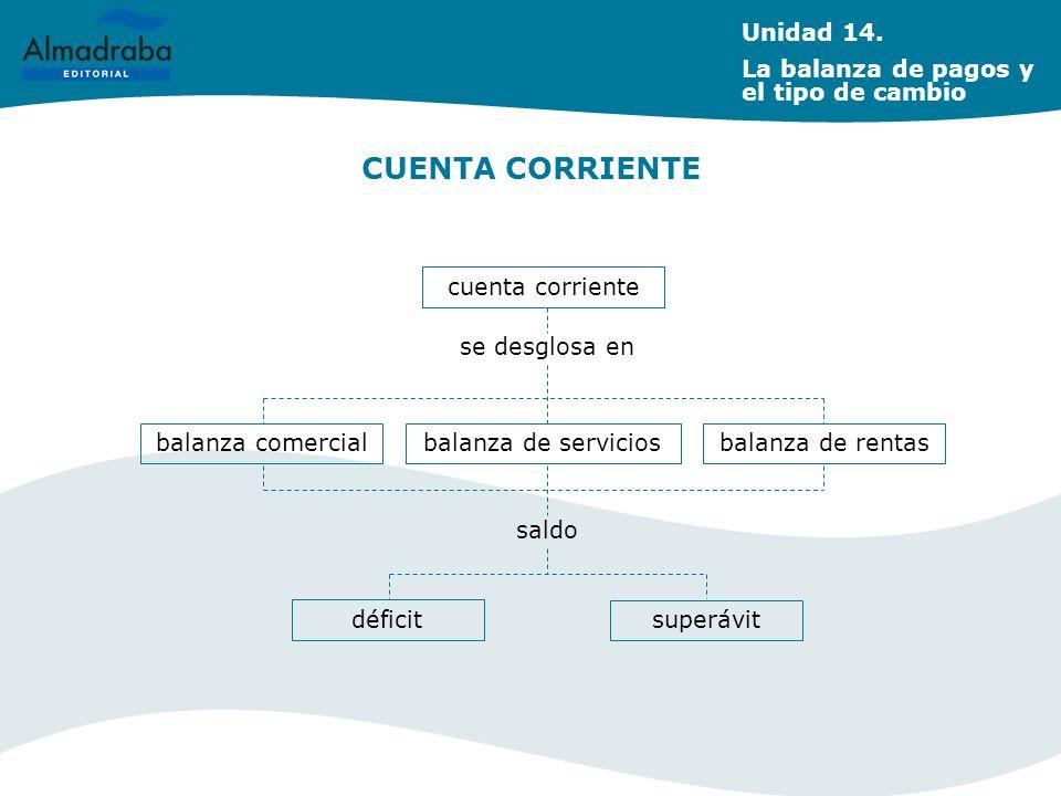 CUENTA CORRIENTE Unidad 14. La balanza de pagos y el tipo de cambio