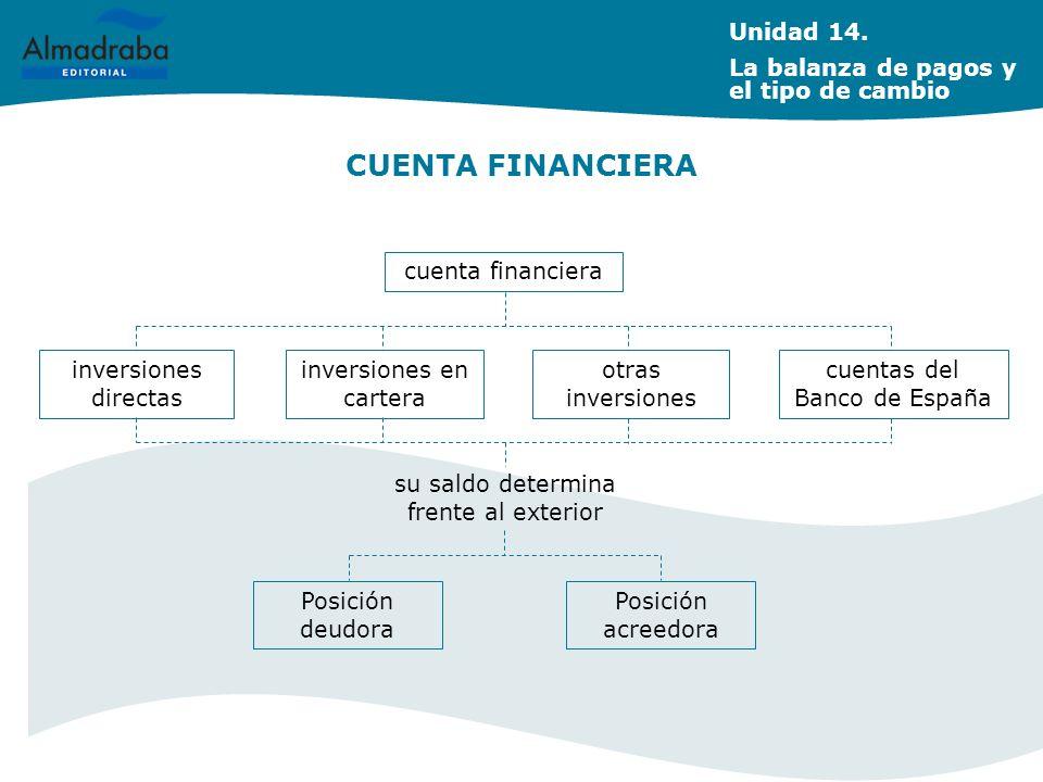 CUENTA FINANCIERA Unidad 14. La balanza de pagos y el tipo de cambio