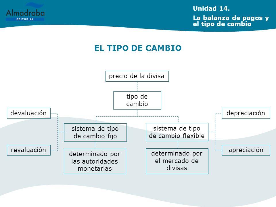 EL TIPO DE CAMBIO Unidad 14. La balanza de pagos y el tipo de cambio
