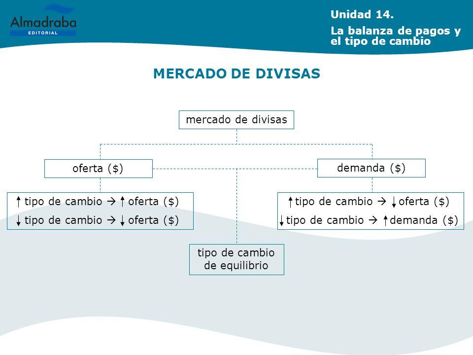 MERCADO DE DIVISAS Unidad 14. La balanza de pagos y el tipo de cambio