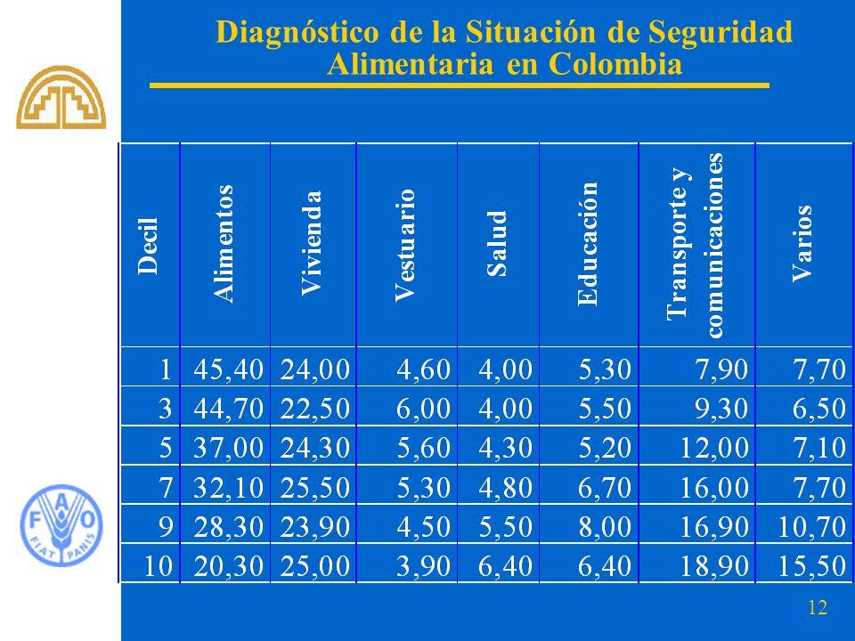 Diagnóstico de la Situación de Seguridad Alimentaria en Colombia