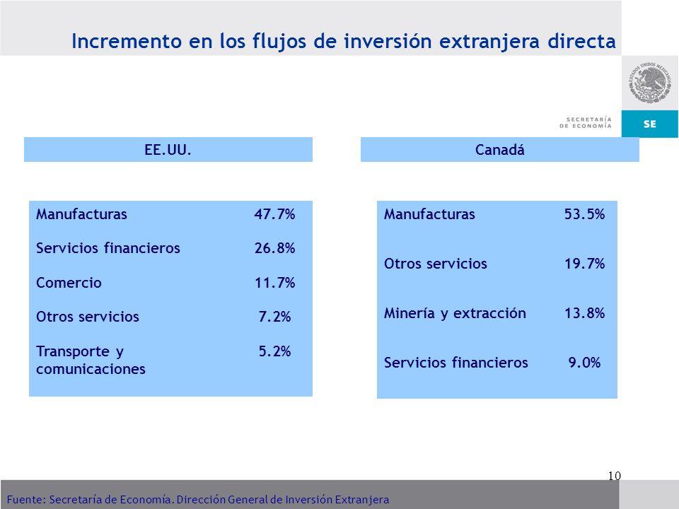 Incremento en los flujos de inversión extranjera directa