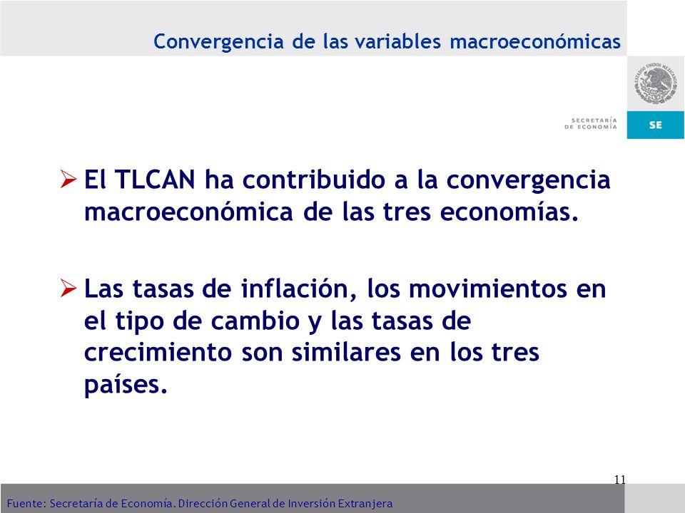 Convergencia de las variables macroeconómicas
