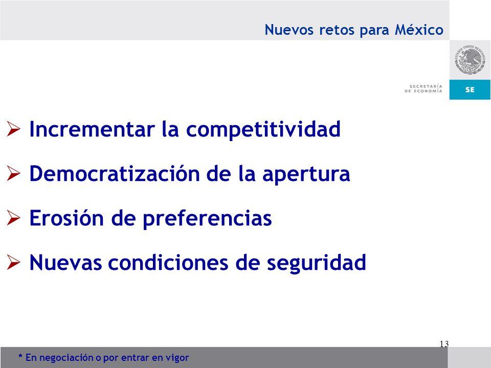 Incrementar la competitividad Democratización de la apertura