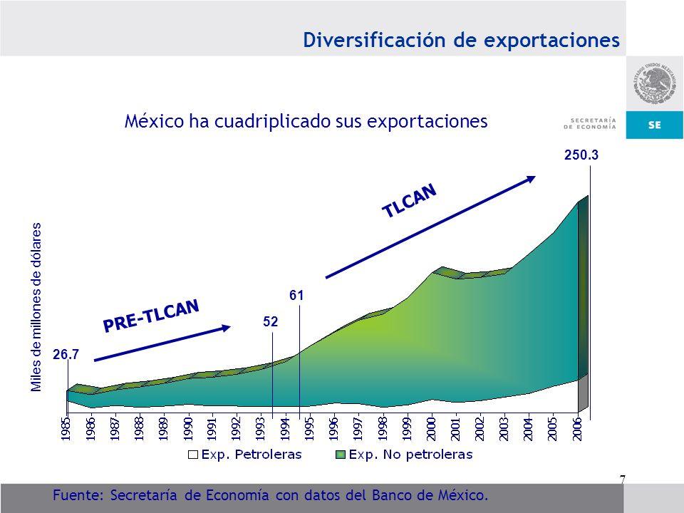México ha cuadriplicado sus exportaciones