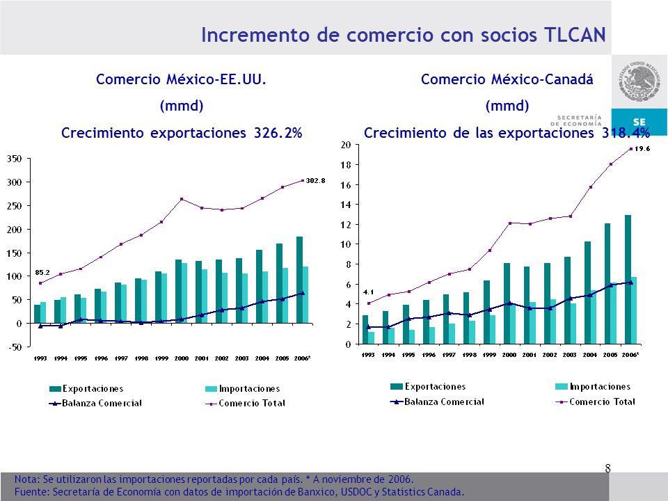 Incremento de comercio con socios TLCAN