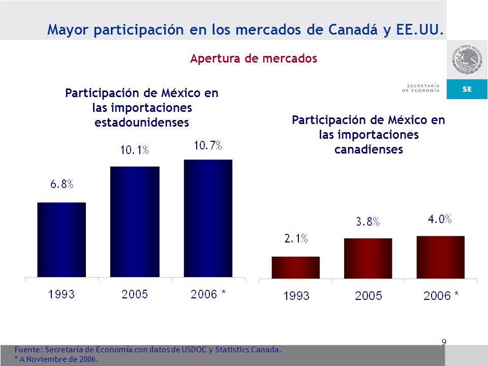 Mayor participación en los mercados de Canadá y EE.UU.