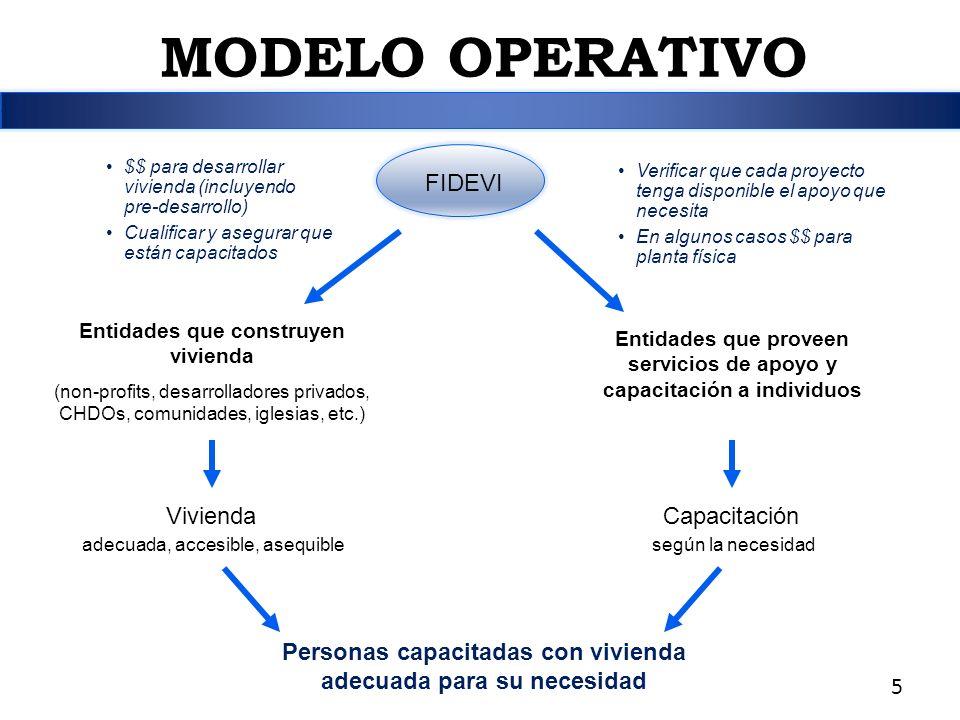 MODELO OPERATIVO FIDEVI Vivienda Capacitación