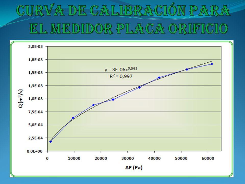 Curva de calibración para el medidor placa orificio