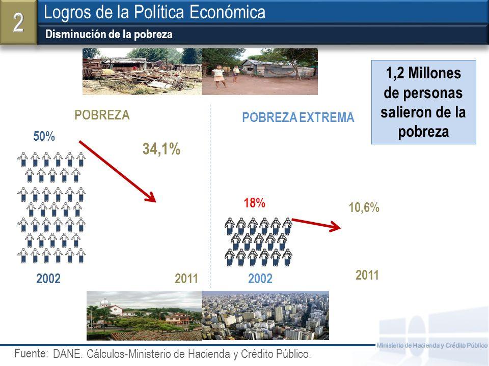 2 Logros de la Política Económica 1,2 Millones de personas
