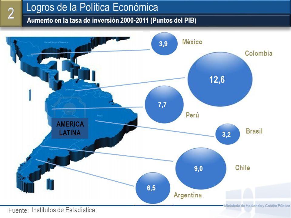 2 Logros de la Política Económica 12,6