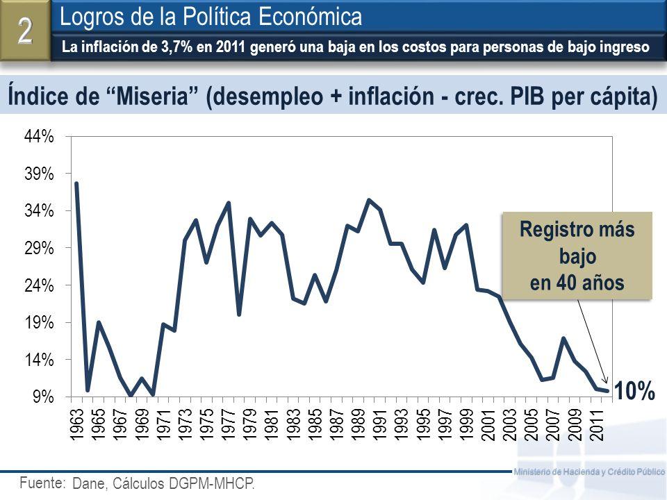 Índice de Miseria (desempleo + inflación - crec. PIB per cápita)