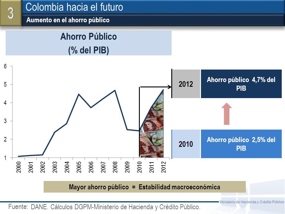 3 Colombia hacia el futuro Ahorro Público (% del PIB) 2012 2010