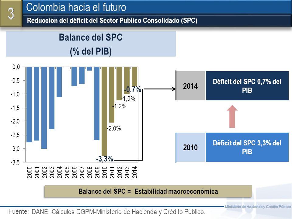 3 Colombia hacia el futuro Balance del SPC (% del PIB) 2014 2010