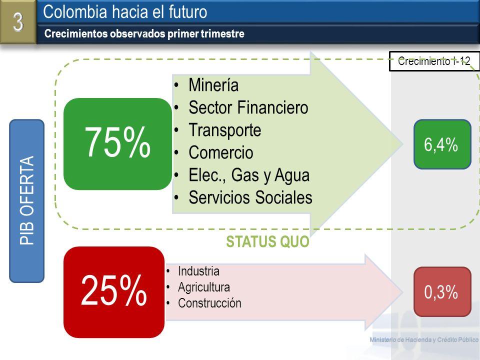 3 Colombia hacia el futuro 6,4% PIB OFERTA 0,3% STATUS QUO Industria