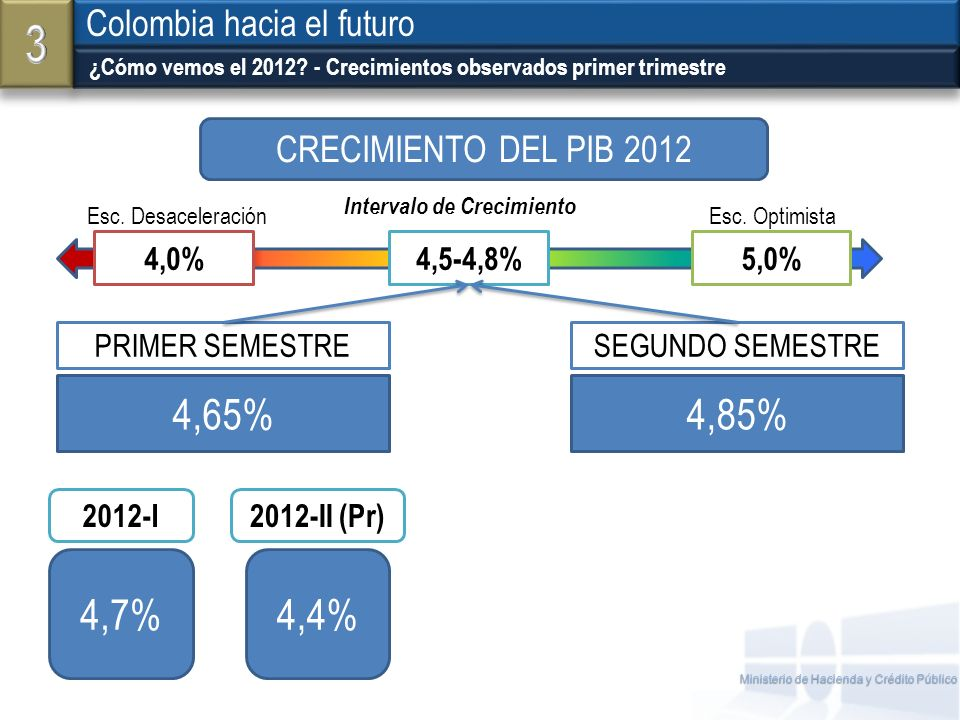 3 4,65% 4,85% 4,7% 4,4% Colombia hacia el futuro
