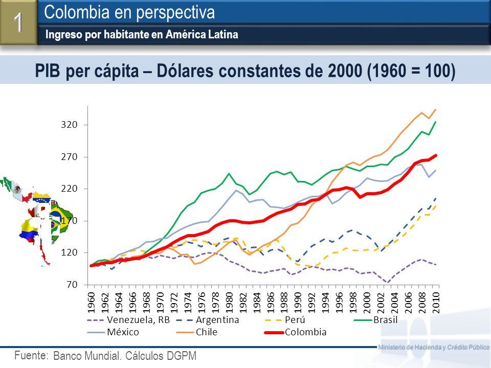 PIB per cápita – Dólares constantes de 2000 (1960 = 100)