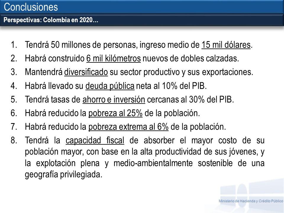 Conclusiones Perspectivas: Colombia en 2020… Tendrá 50 millones de personas, ingreso medio de 15 mil dólares.