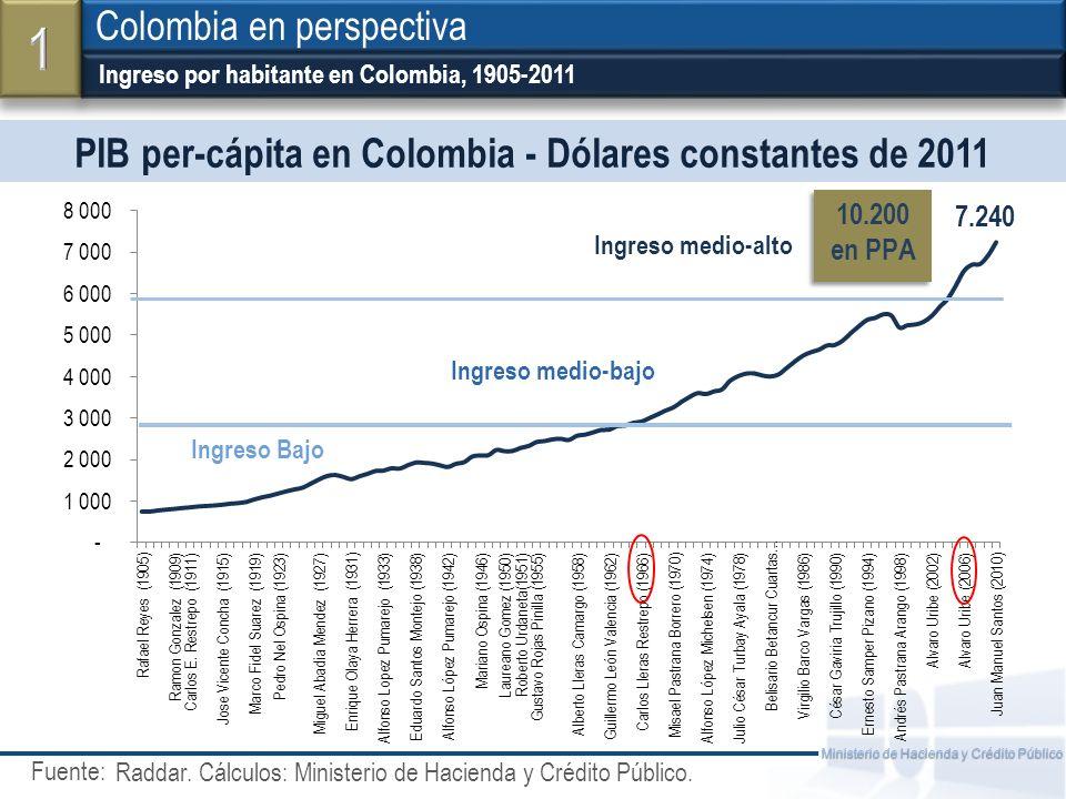 PIB per-cápita en Colombia - Dólares constantes de 2011
