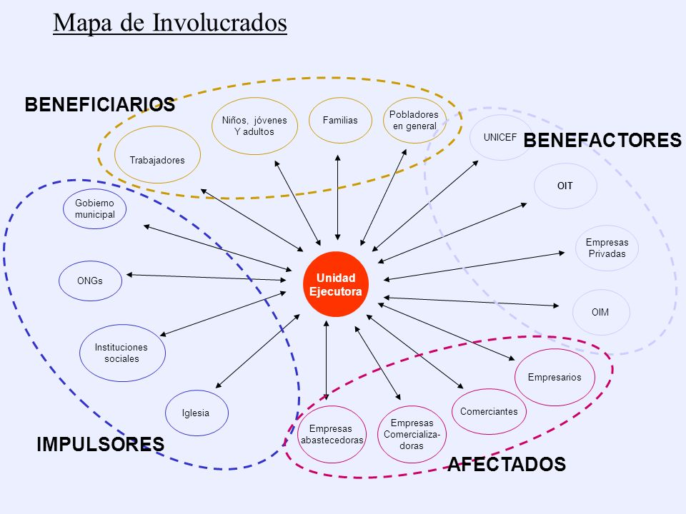 Mapa de Involucrados BENEFICIARIOS BENEFACTORES IMPULSORES AFECTADOS