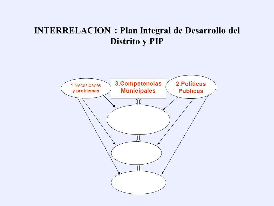 INTERRELACION : Plan Integral de Desarrollo del Distrito y PIP