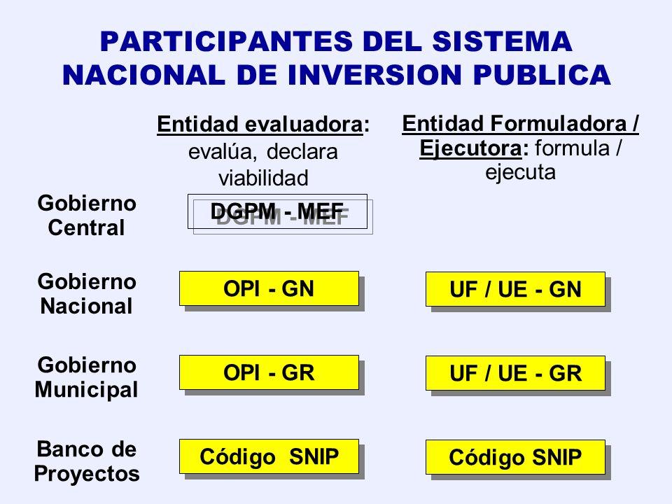 PARTICIPANTES DEL SISTEMA NACIONAL DE INVERSION PUBLICA