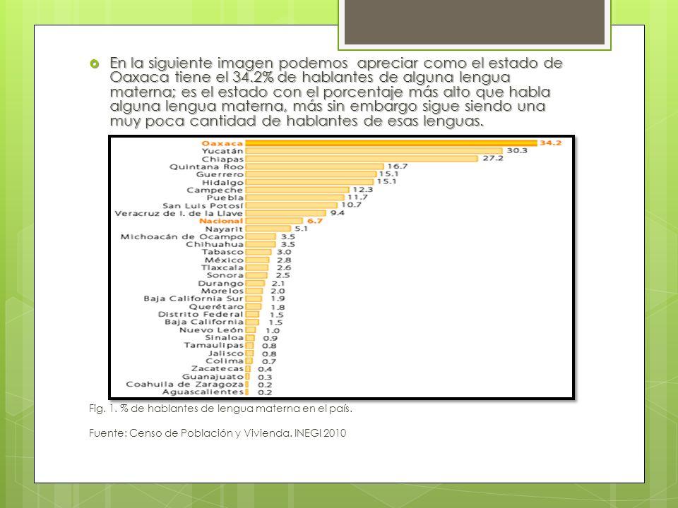 En la siguiente imagen podemos apreciar como el estado de Oaxaca tiene el 34.2% de hablantes de alguna lengua materna; es el estado con el porcentaje más alto que habla alguna lengua materna, más sin embargo sigue siendo una muy poca cantidad de hablantes de esas lenguas.