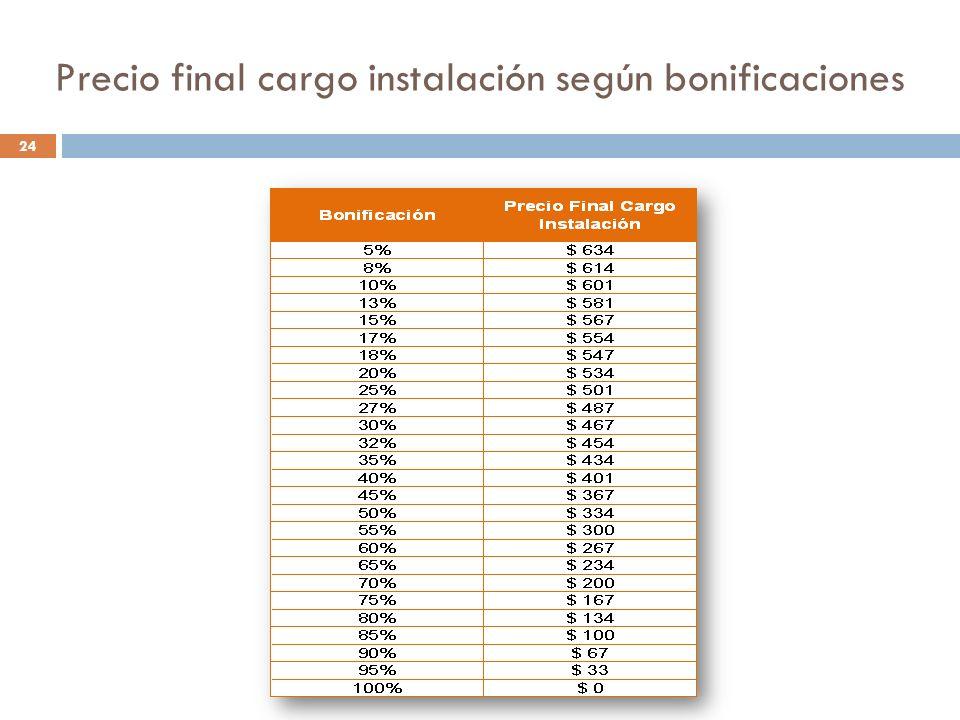Precio final cargo instalación según bonificaciones