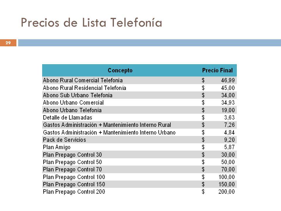 Precios de Lista Telefonía