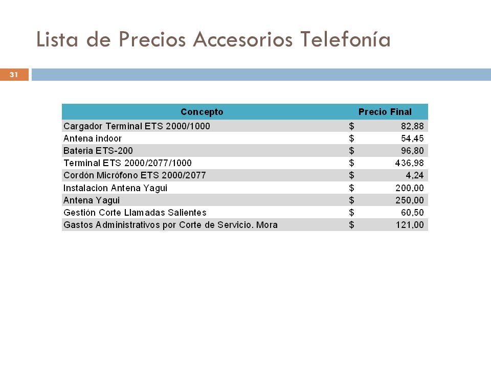 Lista de Precios Accesorios Telefonía