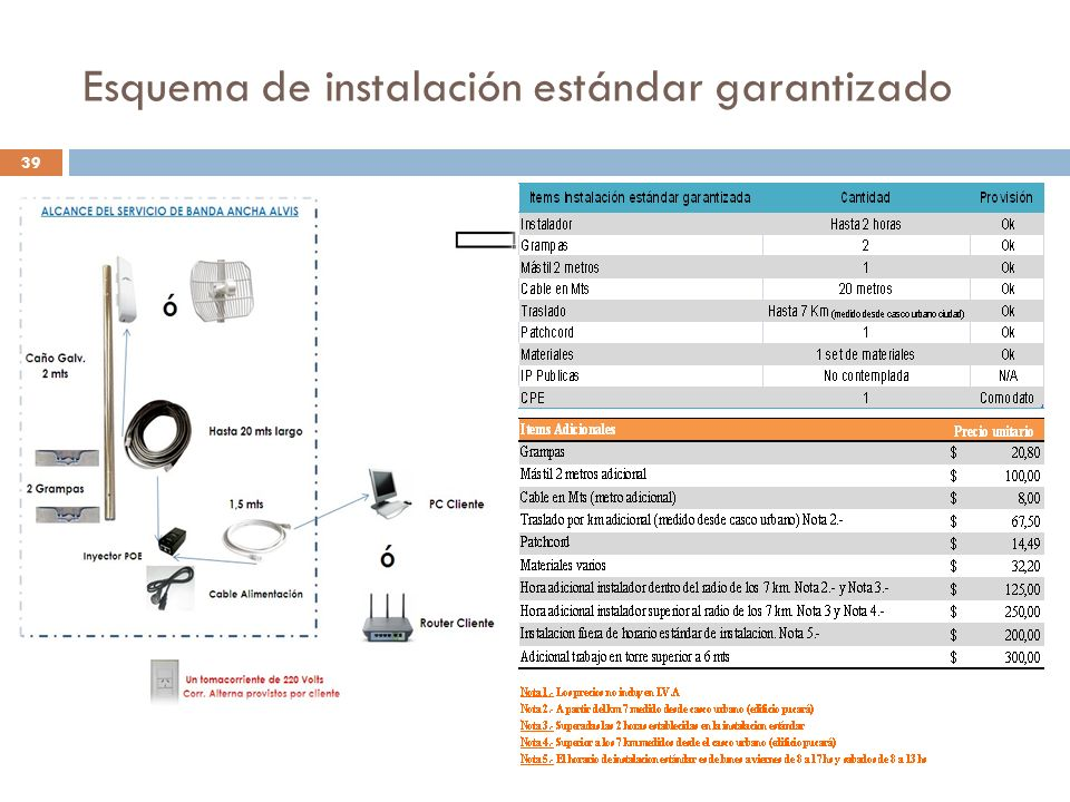 Esquema de instalación estándar garantizado